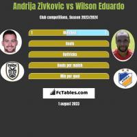 Andrija Zivkovic vs Wilson Eduardo h2h player stats