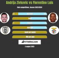 Andrija Zivkovic vs Florentino Luis h2h player stats