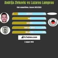 Andrija Zivkovic vs Lazaros Lamprou h2h player stats