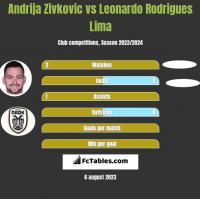 Andrija Zivković vs Leonardo Rodrigues Lima h2h player stats