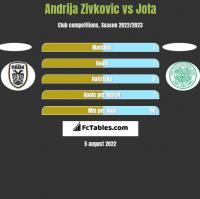 Andrija Zivkovic vs Jota h2h player stats