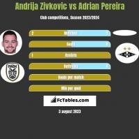 Andrija Zivkovic vs Adrian Pereira h2h player stats