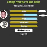 Andrija Zivkovic vs Nika Ninua h2h player stats
