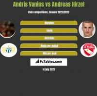 Andris Vanins vs Andreas Hirzel h2h player stats