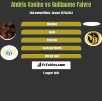 Andris Vanins vs Guillaume Faivre h2h player stats