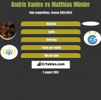 Andris Vanins vs Matthias Minder h2h player stats