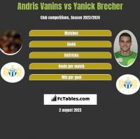 Andris Vanins vs Yanick Brecher h2h player stats