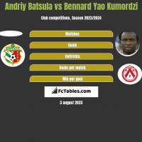 Andriy Batsula vs Bennard Yao Kumordzi h2h player stats
