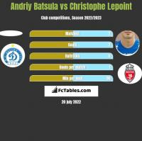 Andriy Batsula vs Christophe Lepoint h2h player stats