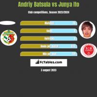Andriy Batsula vs Junya Ito h2h player stats