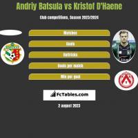 Andriy Batsula vs Kristof D'Haene h2h player stats