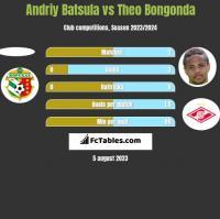 Andriy Batsula vs Theo Bongonda h2h player stats