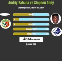 Andriy Batsula vs Stephen Odey h2h player stats