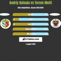 Andriy Batsula vs Terem Moffi h2h player stats