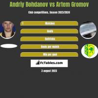 Andriy Bohdanov vs Artem Gromov h2h player stats