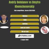 Andriy Bohdanov vs Dmytro Khomchenovskiy h2h player stats