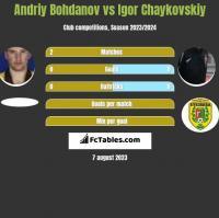 Andriy Bohdanov vs Igor Chaykovskiy h2h player stats