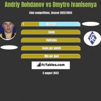 Andriy Bohdanov vs Dmytro Ivanisenya h2h player stats