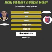 Andriy Bohdanov vs Bogdan Lednev h2h player stats