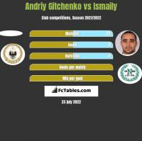 Andriy Gitchenko vs Ismaily h2h player stats
