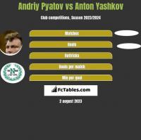 Andrij Pjatow vs Anton Yashkov h2h player stats