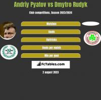 Andriy Pyatov vs Dmytro Rudyk h2h player stats