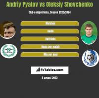 Andrij Pjatow vs Ołeksij Szewczenko h2h player stats