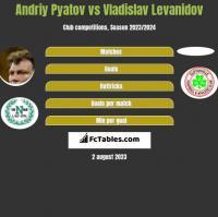 Andriy Pyatov vs Vladislav Levanidov h2h player stats