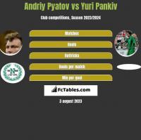 Andriy Pyatov vs Yuri Pankiv h2h player stats