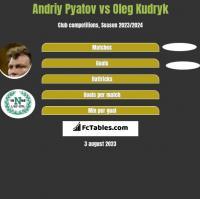 Andriy Pyatov vs Oleg Kudryk h2h player stats
