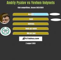 Andrij Pjatow vs Yevhen Volynets h2h player stats