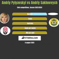 Andriy Pylyavskyi vs Andriy Sakhnevych h2h player stats