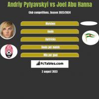 Andriy Pylyavskyi vs Joel Abu Hanna h2h player stats