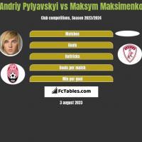 Andriy Pylyavskyi vs Maksym Maksimenko h2h player stats