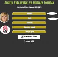 Andriy Pylyavskyi vs Oleksiy Zozulya h2h player stats