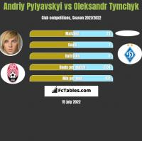 Andriy Pylyavskyi vs Oleksandr Tymchyk h2h player stats