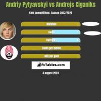 Andriy Pylyavskyi vs Andrejs Ciganiks h2h player stats