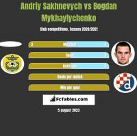 Andriy Sakhnevych vs Bogdan Mykhaylychenko h2h player stats