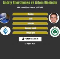 Andriy Shevchenko vs Artem Biesiedin h2h player stats