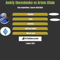 Andriy Shevchenko vs Artem Sitalo h2h player stats