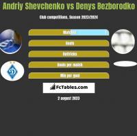 Andriy Shevchenko vs Denys Bezborodko h2h player stats