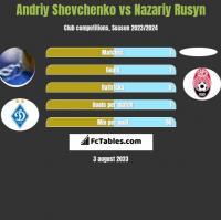 Andriy Shevchenko vs Nazariy Rusyn h2h player stats