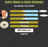 Andriy Slinkin vs Andriy Gitchenko h2h player stats