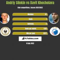 Andriy Slinkin vs Davit Khocholava h2h player stats