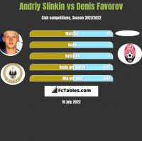 Andriy Slinkin vs Denis Favorov h2h player stats