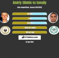 Andriy Slinkin vs Ismaily h2h player stats