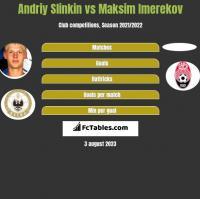 Andriy Slinkin vs Maksim Imerekov h2h player stats
