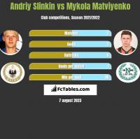 Andriy Slinkin vs Mykola Matviyenko h2h player stats