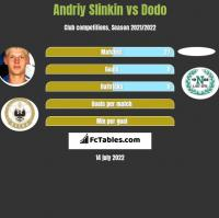 Andriy Slinkin vs Dodo h2h player stats