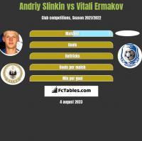 Andriy Slinkin vs Vitali Ermakov h2h player stats